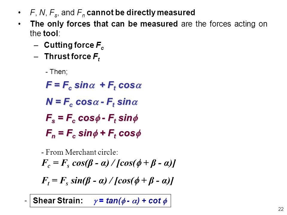 Fc = Fs cos(β - α) / [cos( + β - α)]
